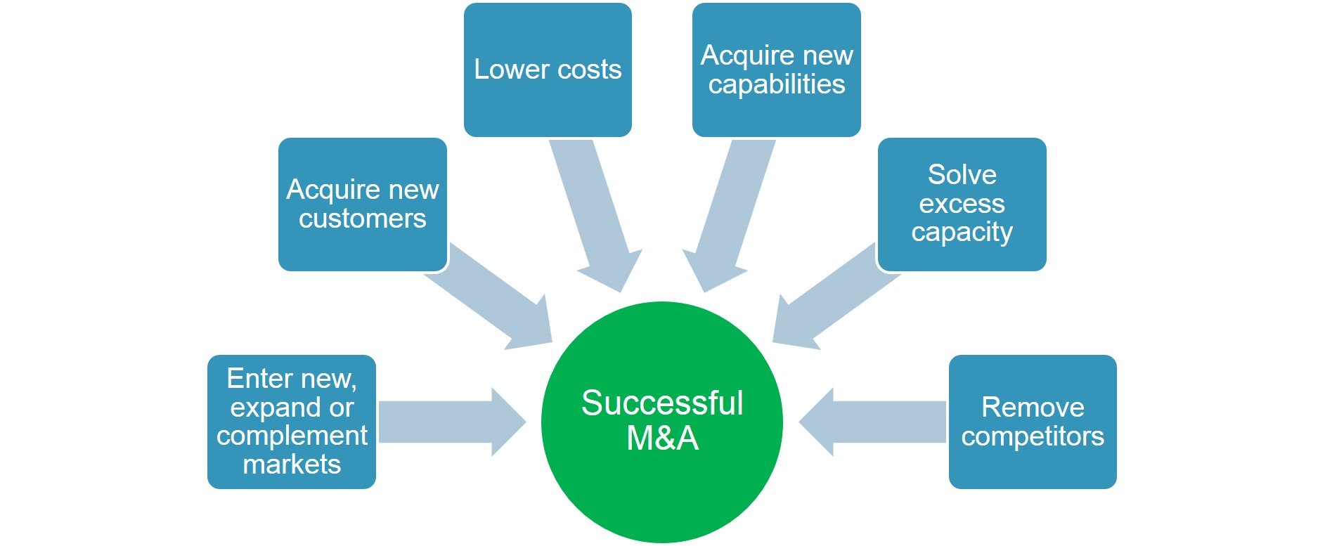 the six market model The six-component model the human resource strategy and practices selection and recruitment compensation appraisal and pm  the external general market context.